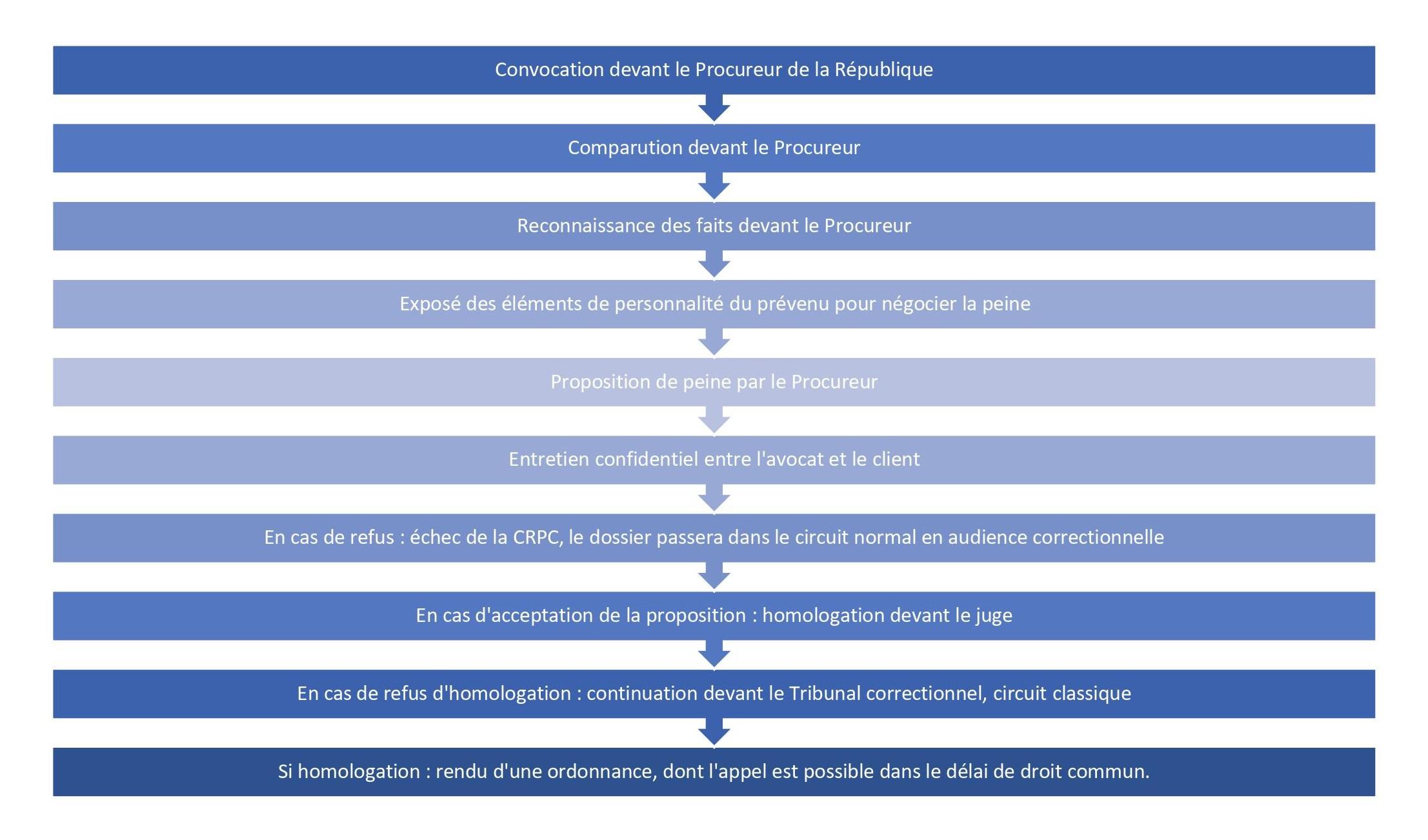 LA COMPARUTION SUR RECONNAISSANCE PRÉALABLE DE CULPABILITÉ (CRPC) : LE «PLAIDER COUPABLE» A LA FRANÇAISE